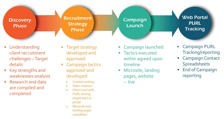 Pinpoint Strategies  Marketing Campaigns